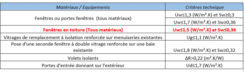 coefficient thermique verri res de toit verri re de toit. Black Bedroom Furniture Sets. Home Design Ideas