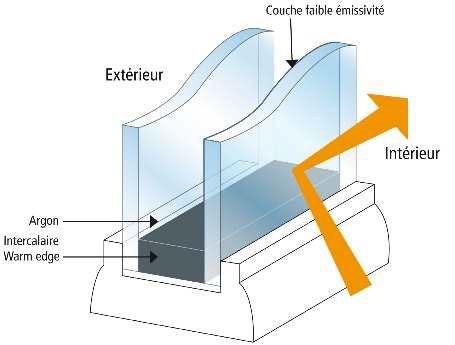 Schéma d'un double vitrage isolant