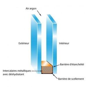 Schéma de double vitrage avec gaz argon