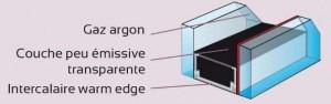 Schéma d'un double vitrage avec Warmedge